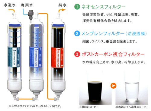 (1)ネオセンスフィルター (2)メンブレンフィルター (3)ポストカーボン複合フィルター